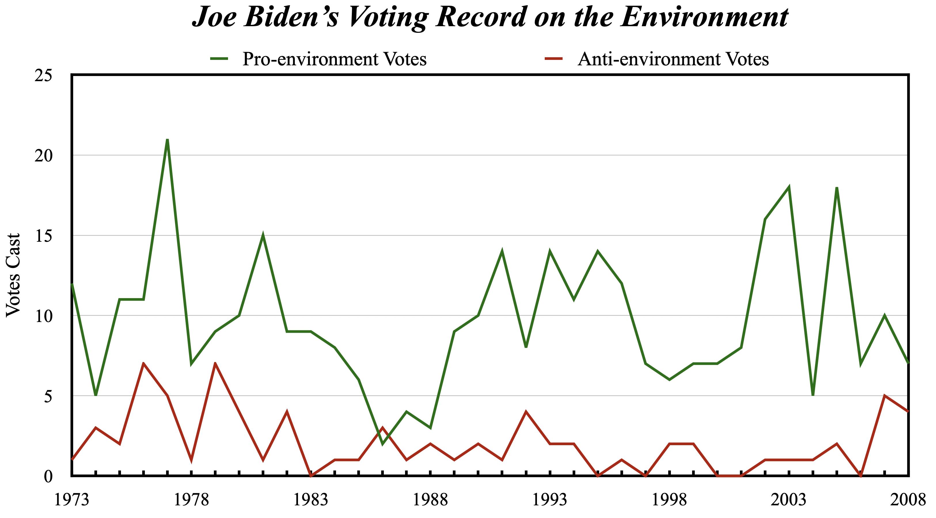 Biden voting record on environment