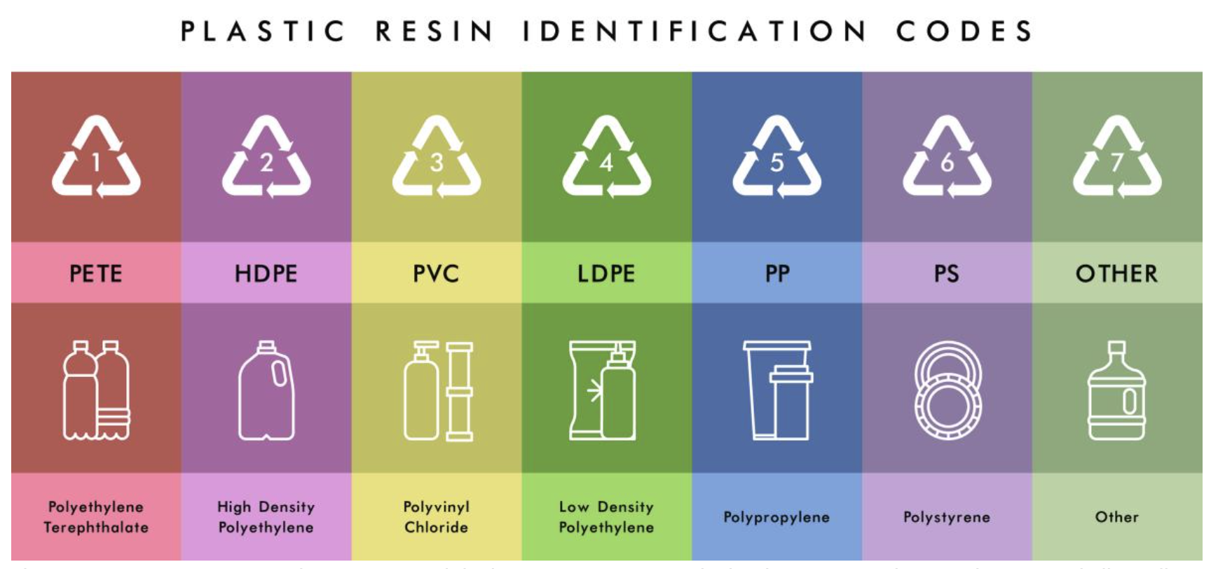 Plastic Resin Recycling Codes