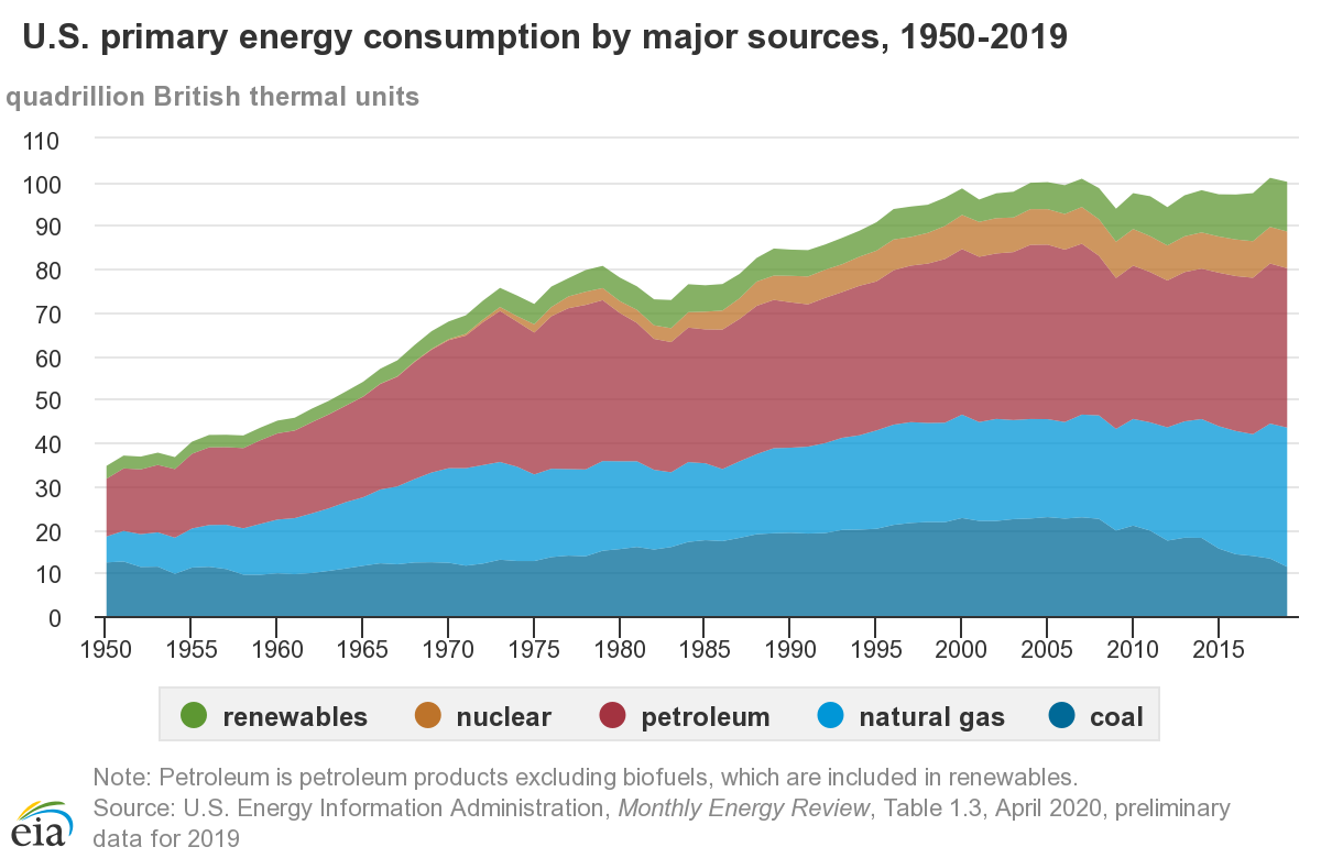 US Energy Consumption from 1950 to 2019