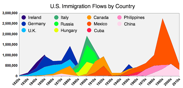 Graph of US Immigration flows from 1820 - 2010